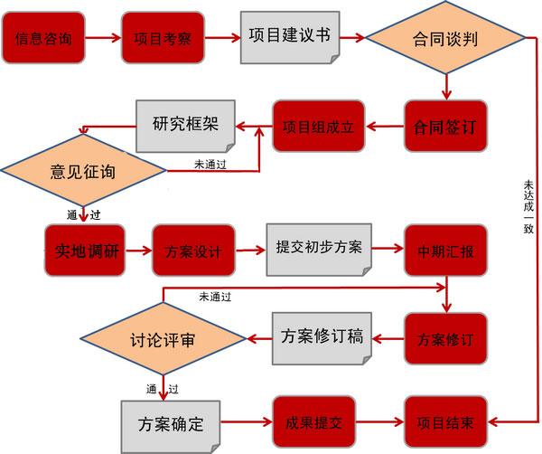 富达尔服务流程